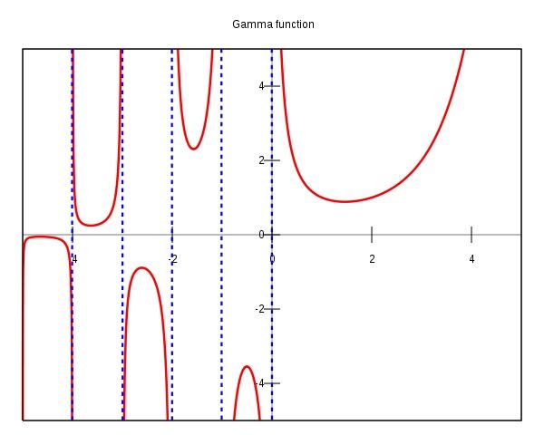 gamma函数_伽玛函数