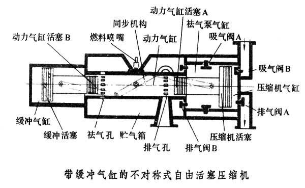 图为带缓冲气缸的不对称式自由活塞压缩机.图片