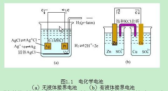 电化学分析法