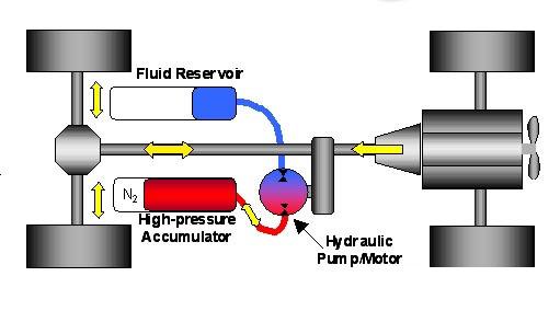动力元件的作用是将原动机的机械能转换成液体的压力能,指液压系统中图片